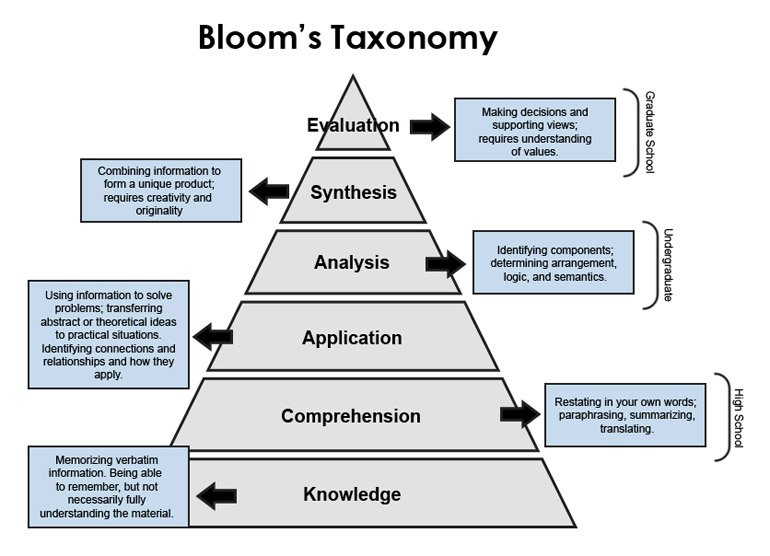 blooms taxonomy of learning domains nursing essay Bloom's taxonomy of learning domains bloom's taxonomy was created in 1956 under the leadership of bloom's revised taxonomy write an essay.