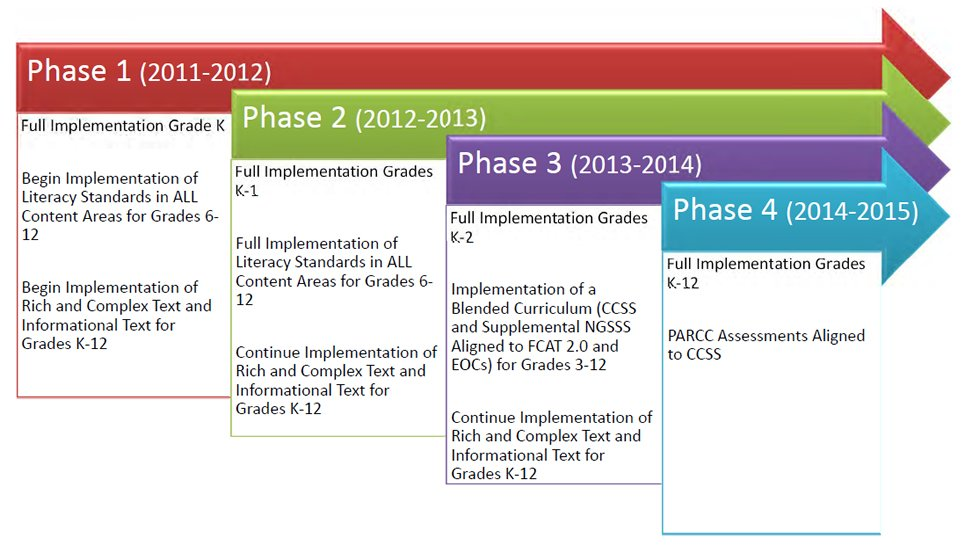 common core state standards initiative the standards