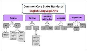 CCSS Standards #2