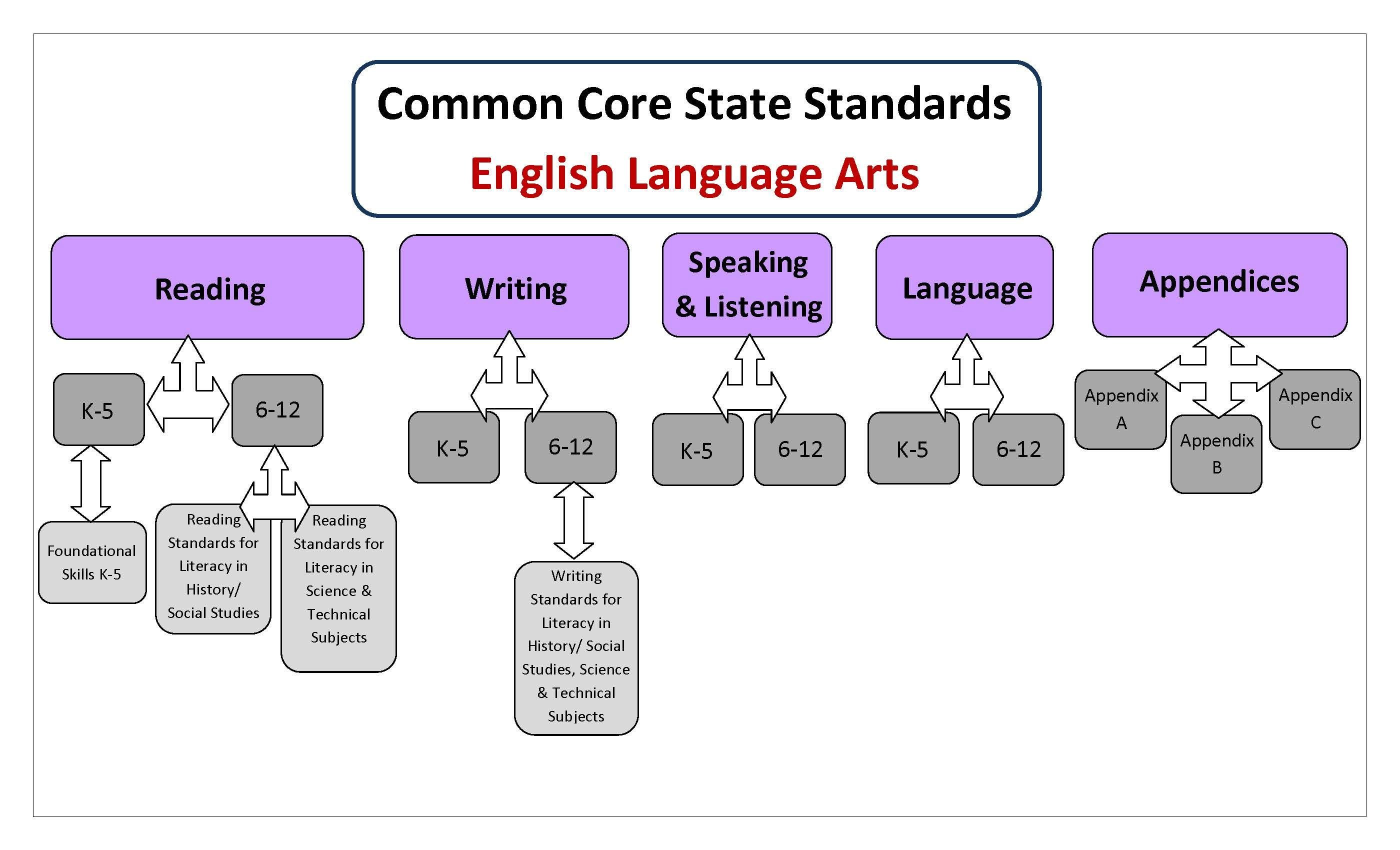 K 12 curriculum the institute of progressive education and learning subjects ccss standards 2 fandeluxe Image collections