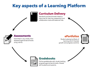 Classroom Learning-platforms #1