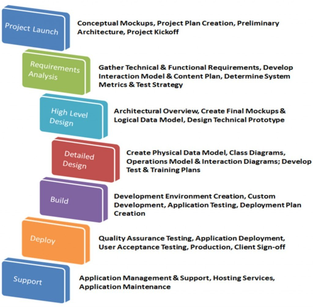 project development study This project planning article provides a step-by to do a project management plan based on a case study into their development methodologies and they.