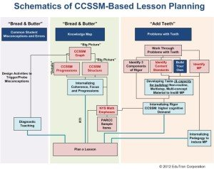 CCSS Lesson Planning #1