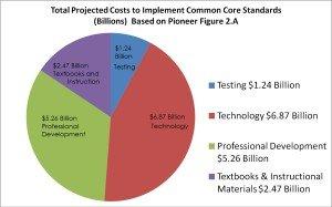 CCSS Standards #7