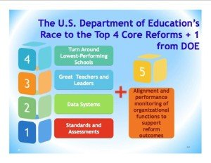 Federal Education Programs #2