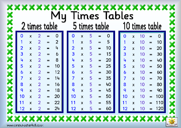 Number Names Worksheets list of multiplication tables : 2 3 4 5 10 Times Tables Test - emmie worksheets mathtimes table ...