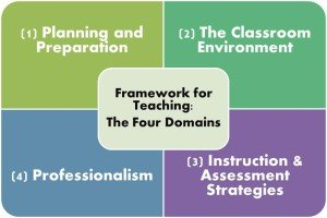 Teacher Evaluation #4